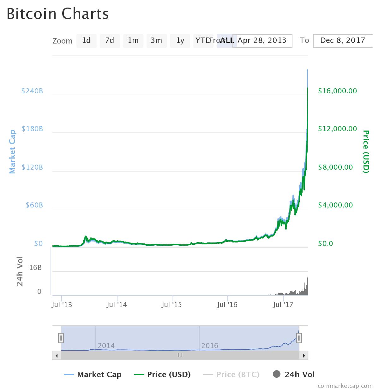 Bitcoin (BTC) Price Technical Analysis: December 8, 2017