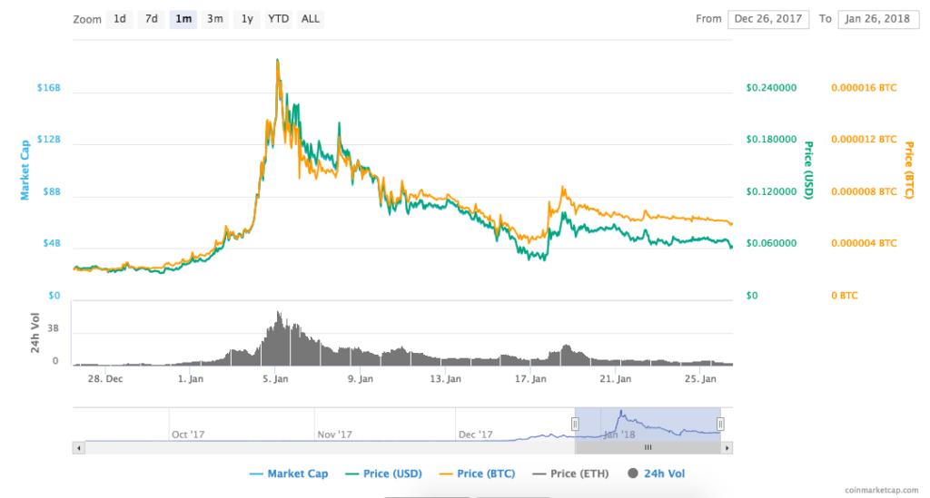 TRX Hourly Chart