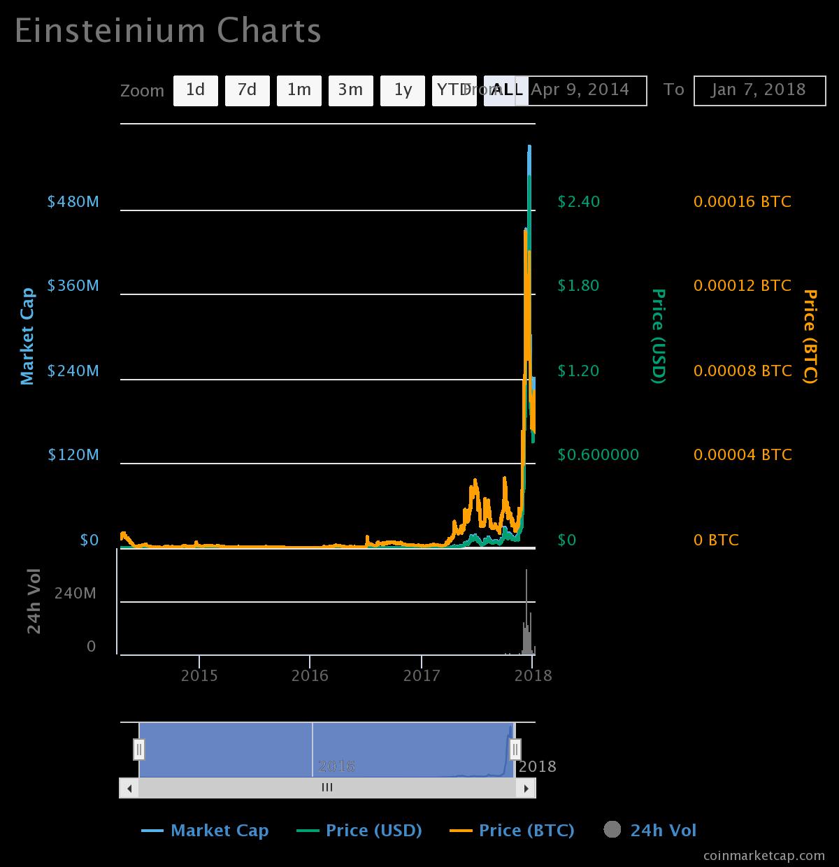 Einsteinium (EMC2)