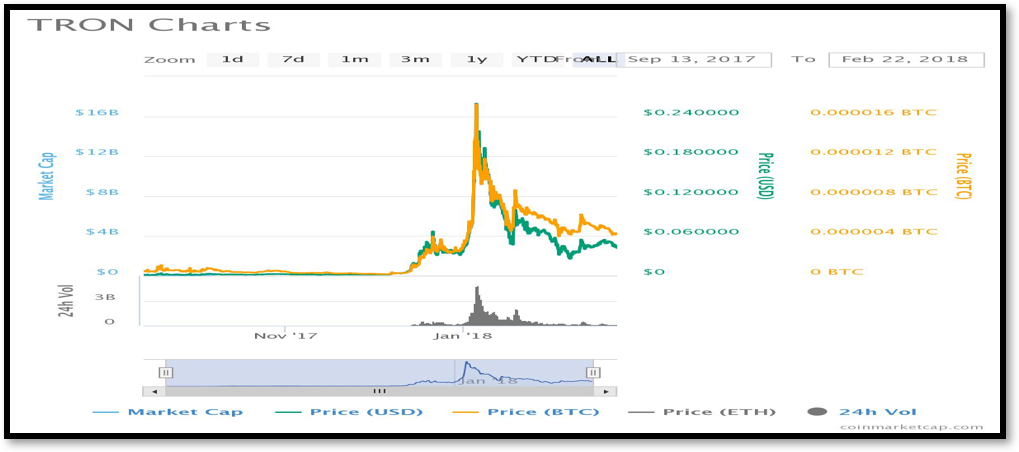 Figure 2: TRON Chart on 22nd February