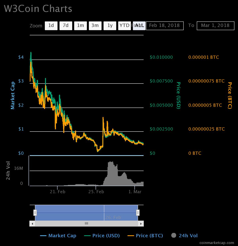 W3Coins