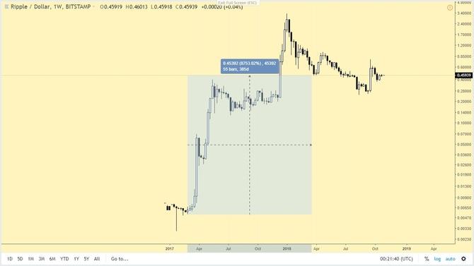 Ripple XRP price history chart